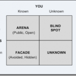 The Johari Window: Know and Share Yourself With Skill
