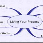 Finding Your Process