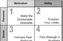 The Six Sources of Influence Model