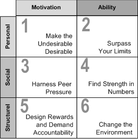 qualities needed to drive change