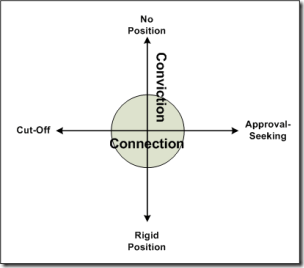 Connection and Conviction2