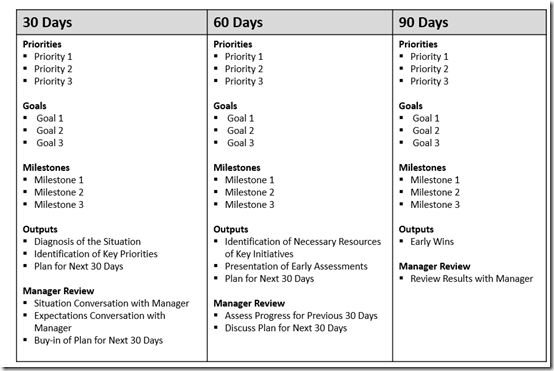 The first 90 days your road map for success at a new job for First 100 days plan template