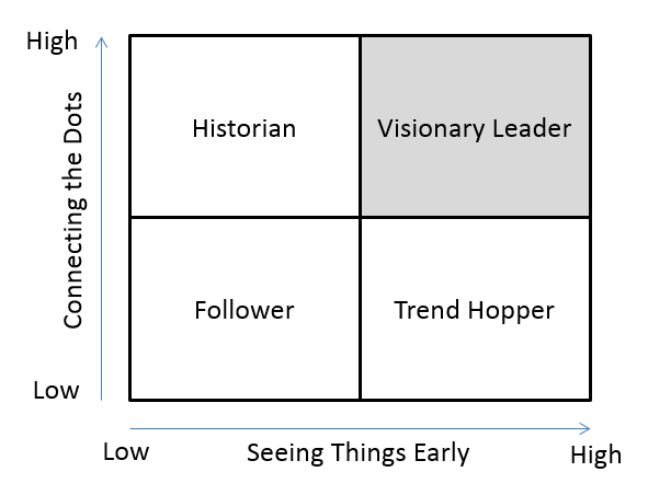 leaders visionaries and followers Leaders who create change and those who manage it how leaders limit success  some organizational leaders are visionaries in creating change and be.