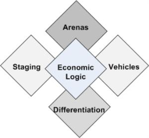 StrategyDiamond