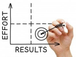 Agile Results is a Personal Productivity Platform